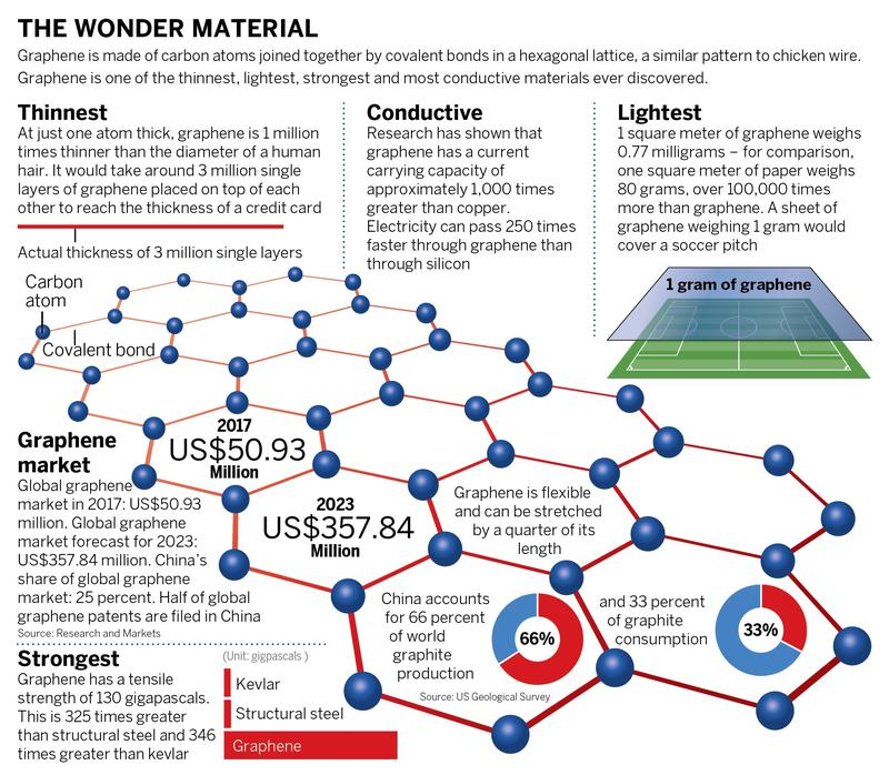 Graphene moves from hype to reality | In-Depth China | China Daily