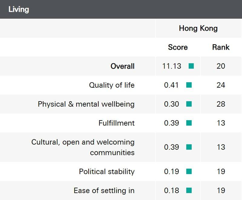 Top pay makes Switzerland No 1 for expats, HK moves up 1 place