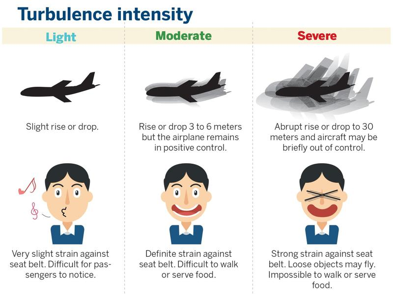 Can a plane be hit by unseen air turbulence?   Data   China