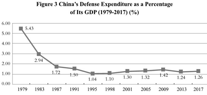 Full text: China's National Defense in the New Era | In