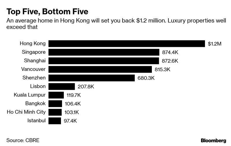 Report Hong Kong Still Priciest Housing Market In The World