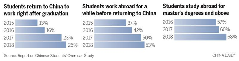 More students go abroad for master's, study says | Nation