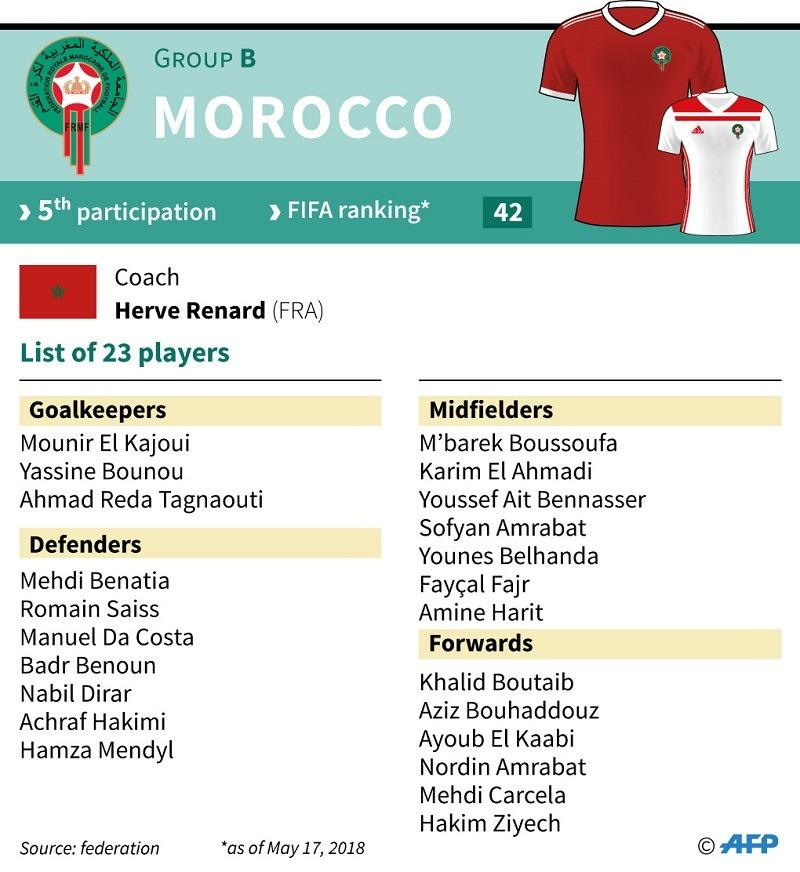 23d7d8cfeae List of 23 Moroccan football players selected for the 2018 World Cup in  Russia. (AFP GRAPHICS)